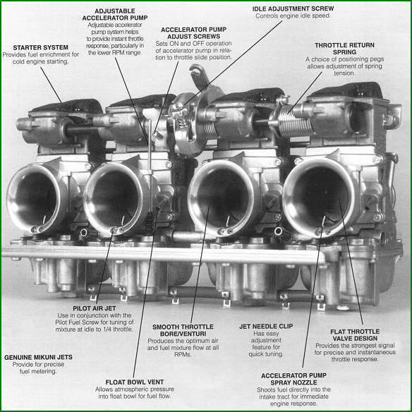 Rs J on Motorcycle Carburetor Diagram